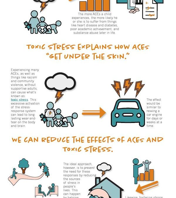 The ACEs and Toxic Stress: Implications for Children with Special Needs?